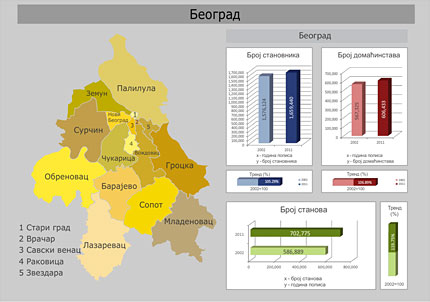Stanovnistvo Grad Beograd